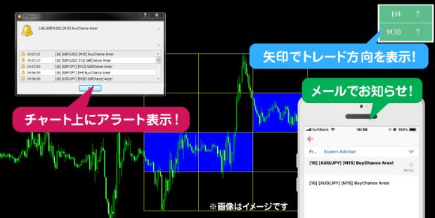 フレームトレードFX・売買サインシステム、メール、アラート、矢印.PNG